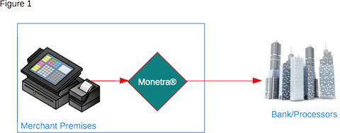 Monetra on-site diagram: POS->Monetra->processor